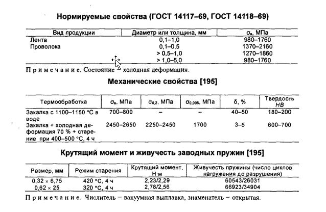 Сплавы с заданными свойствами упругости 40КХНМ