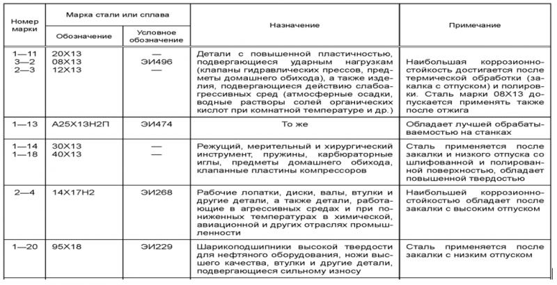 Сталь коррозионностойкая нержавеющая в Минске и Беларуси